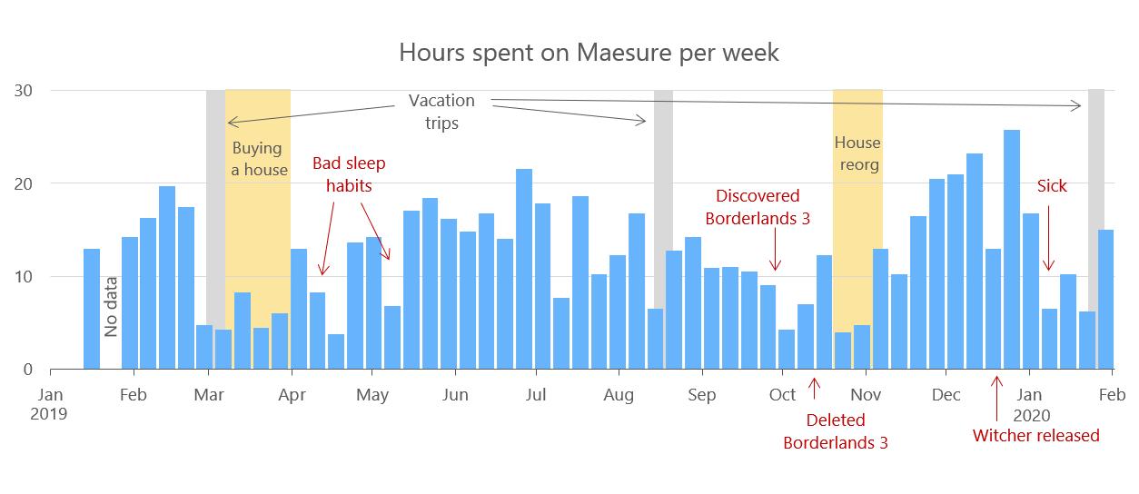 A year of tracking how much time I spent on Maesure per week.